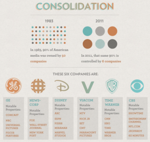 http://introsociology.net/blog/2012/04/05/the-big-6-media-conglomerates-how-much-do-they-really-control/